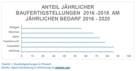 Statista_Baufertigstellungen_2016_2018